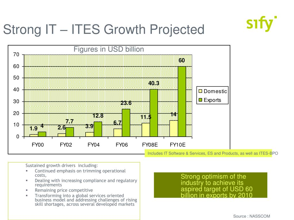 Strong IT – ITES Growth Projected
