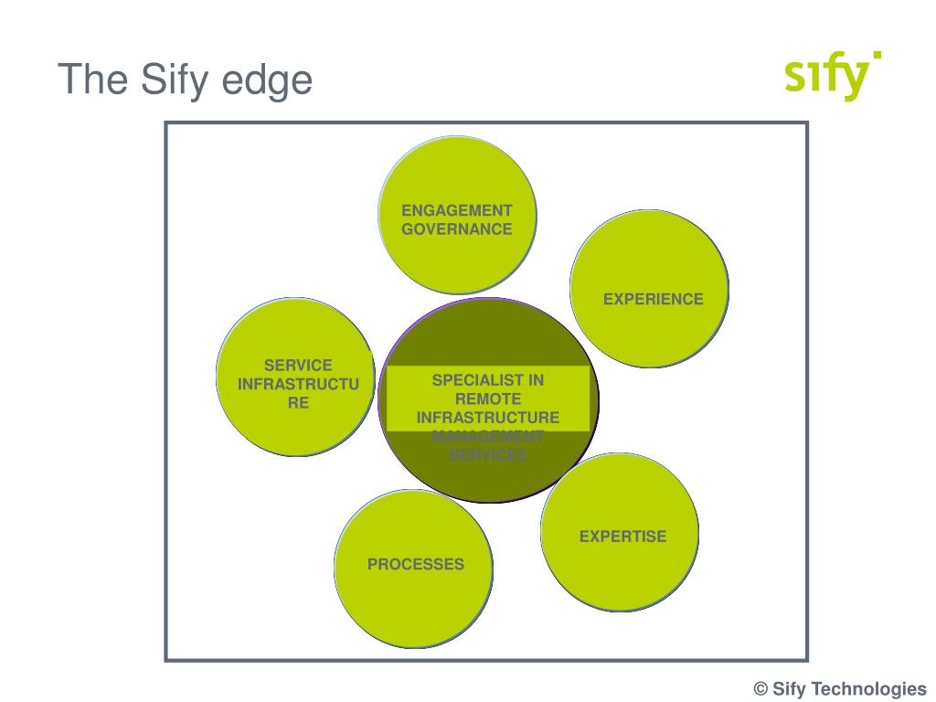 The Sify edge