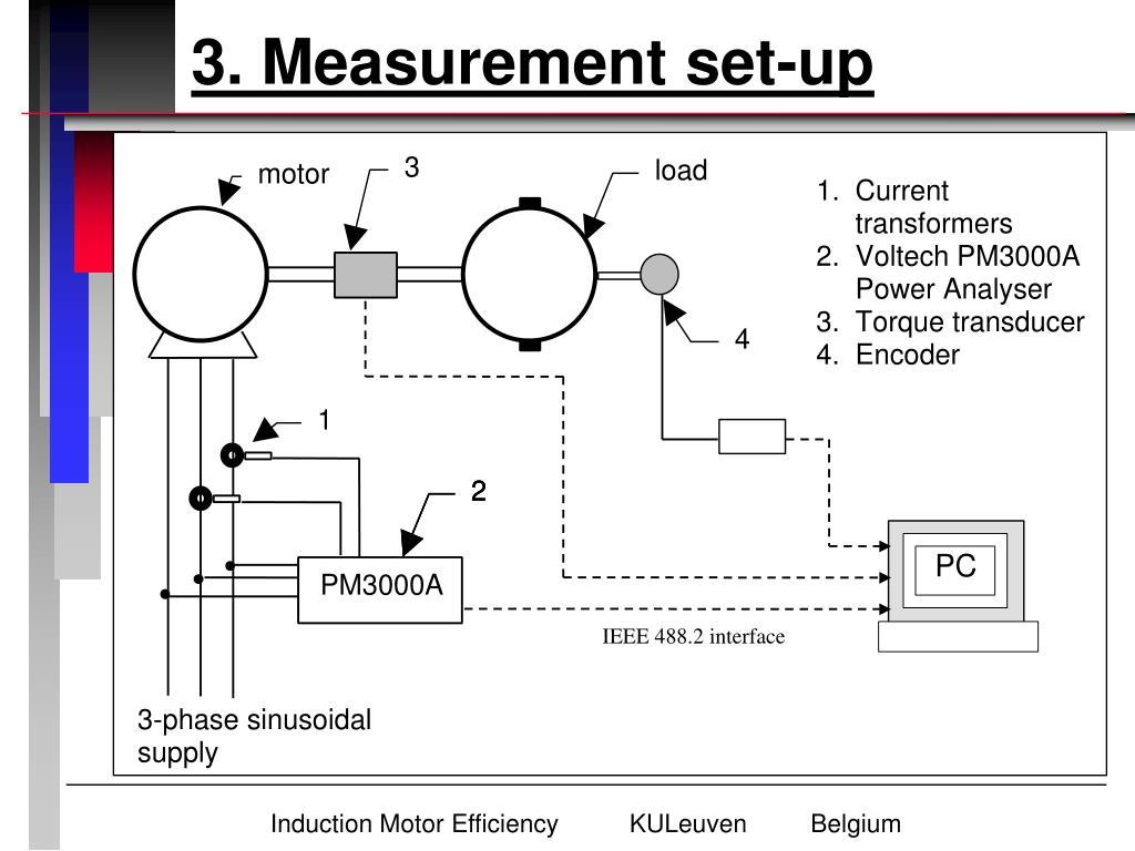 3. Measurement set-up