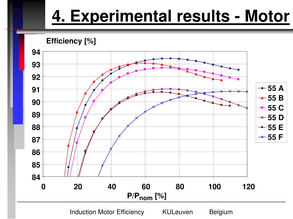 4. Experimental results - Motor