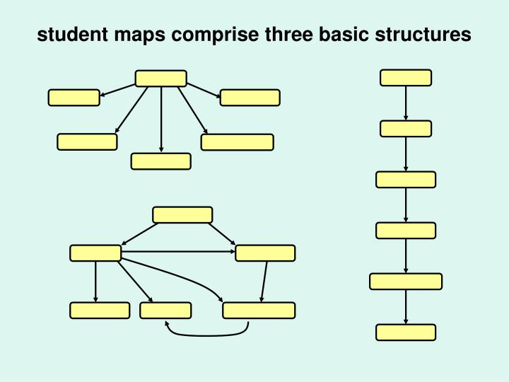 student maps comprise three basic structures