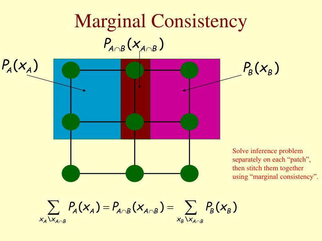 Marginal Consistency