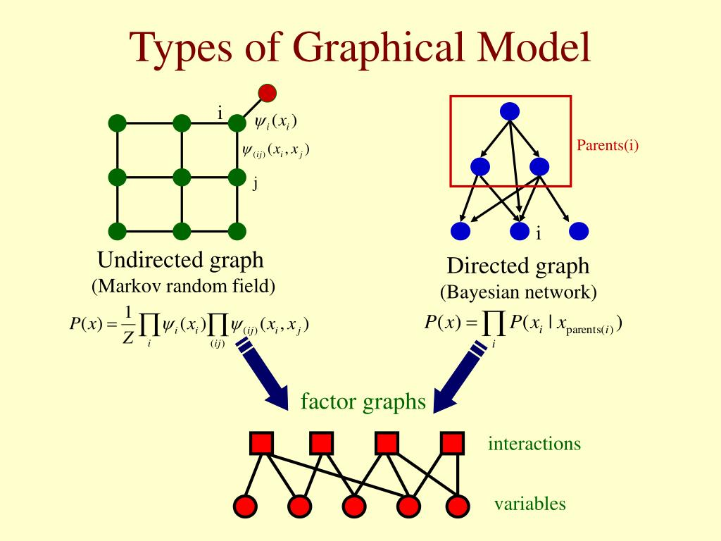 Types of Graphical Model