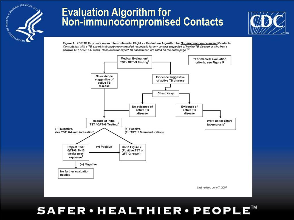 Evaluation Algorithm for