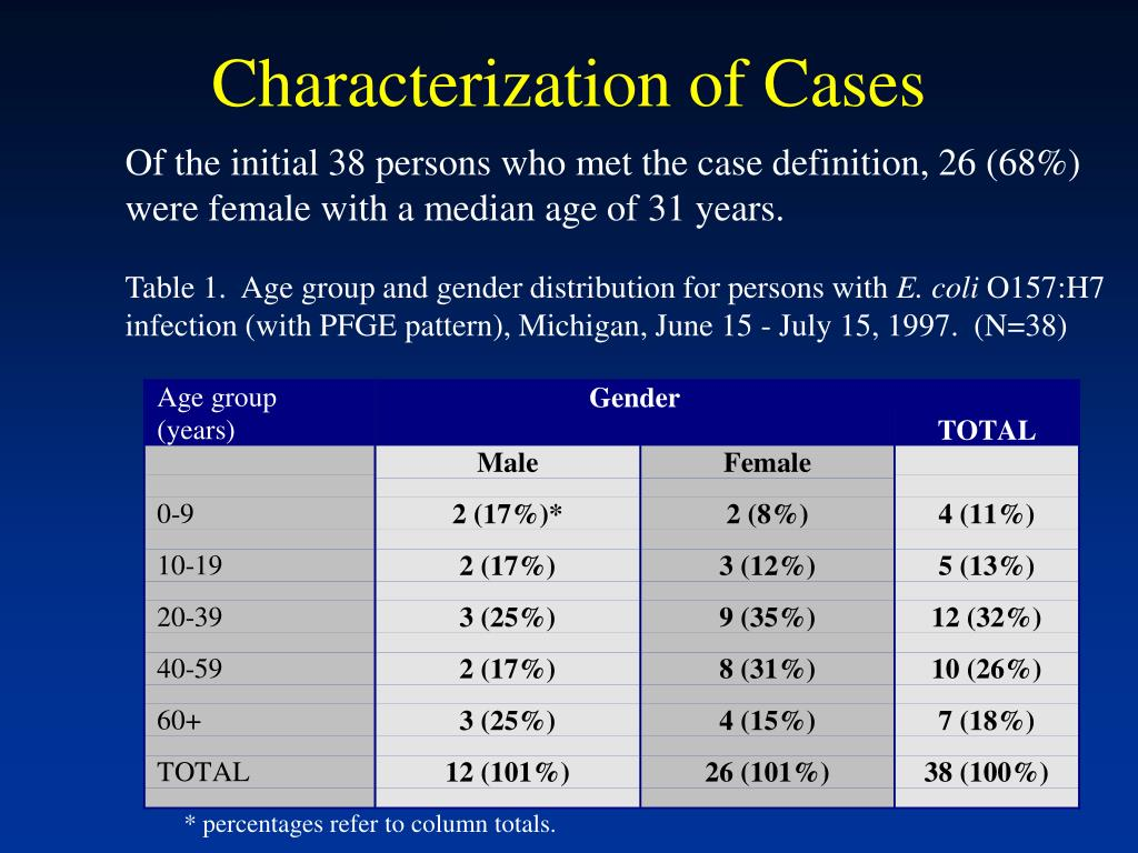 Characterization of Cases