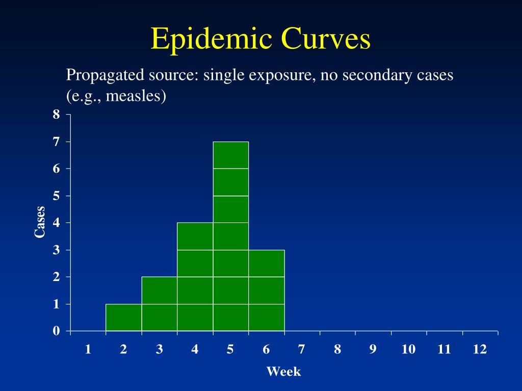 Epidemic Curves