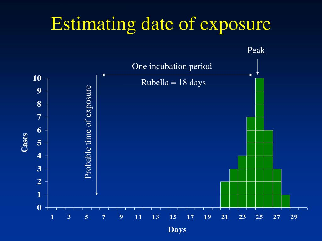 Estimating date of exposure