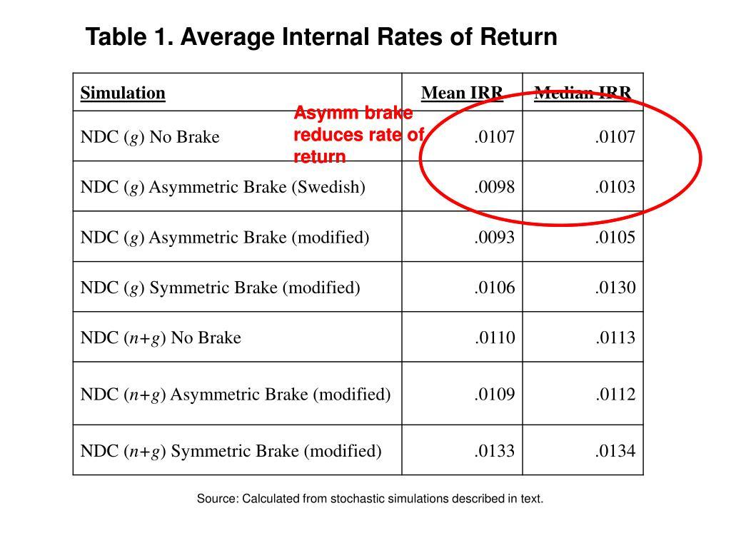 Table 1. Average Internal Rates of Return