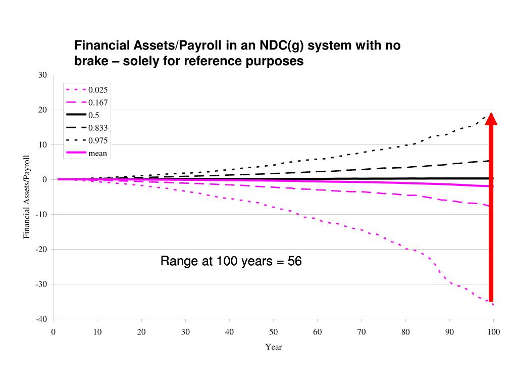 Financial Assets/Payroll in an NDC(g) system with no brake – solely for reference purposes
