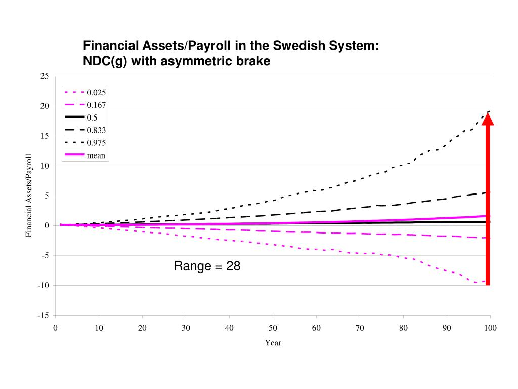Financial Assets/Payroll in the Swedish System: NDC(g) with asymmetric brake