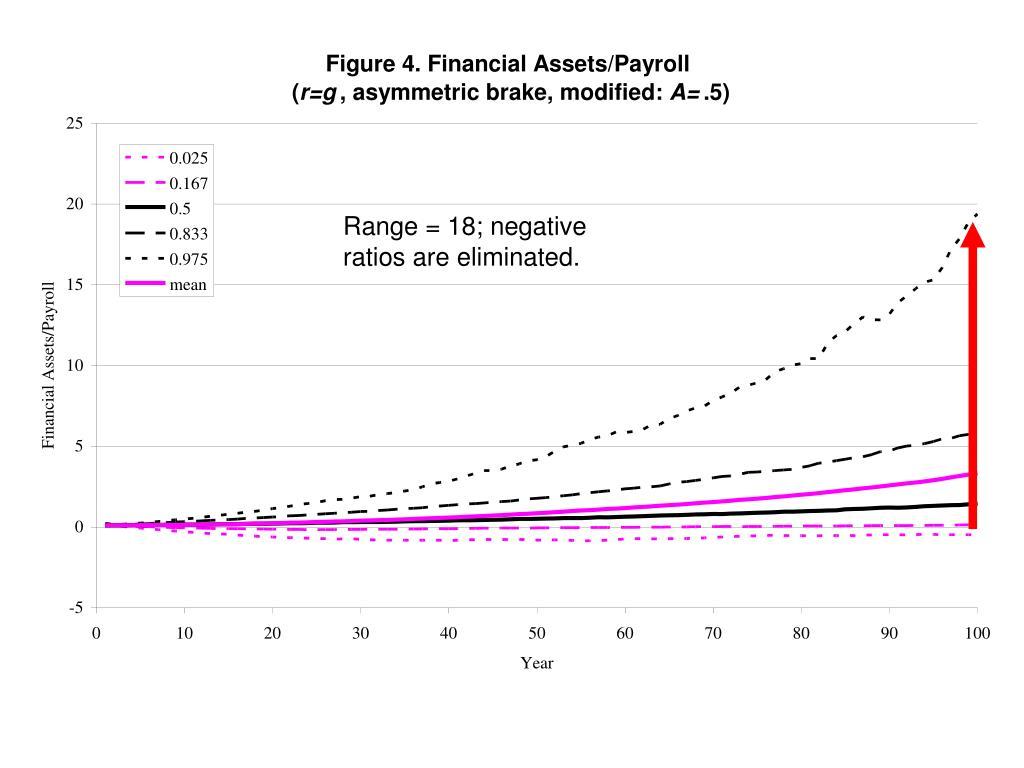 Range = 18; negative ratios are eliminated.