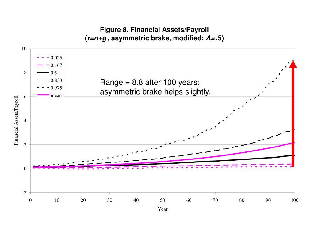 Range = 8.8 after 100 years; asymmetric brake helps slightly.