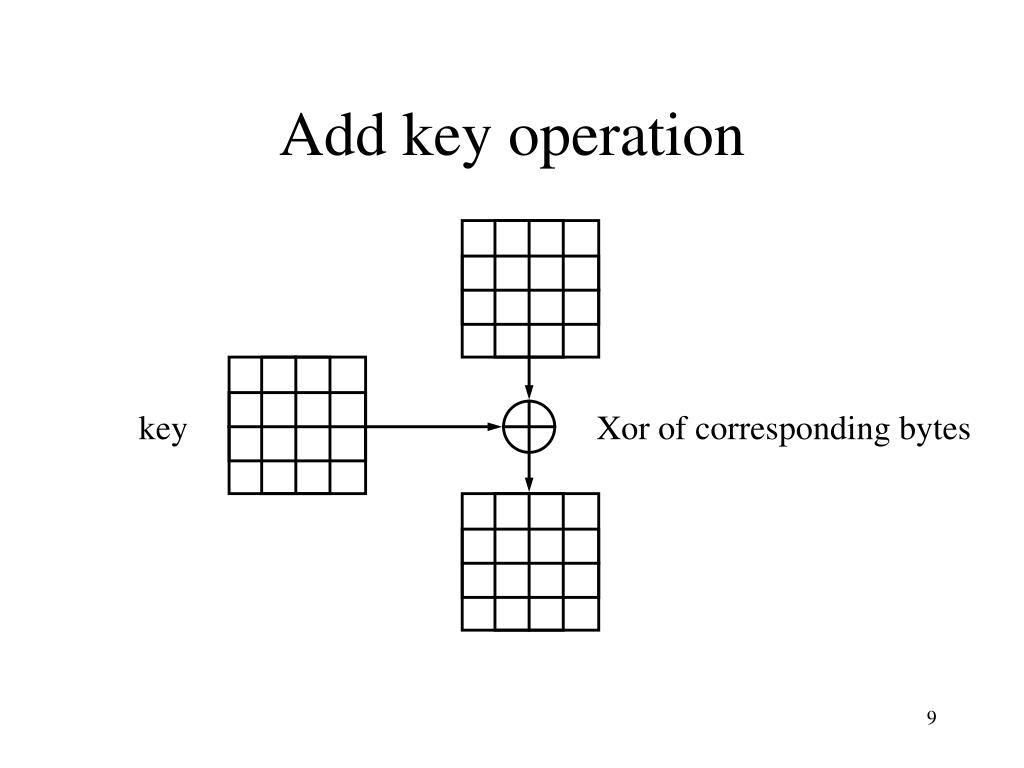 Add key operation
