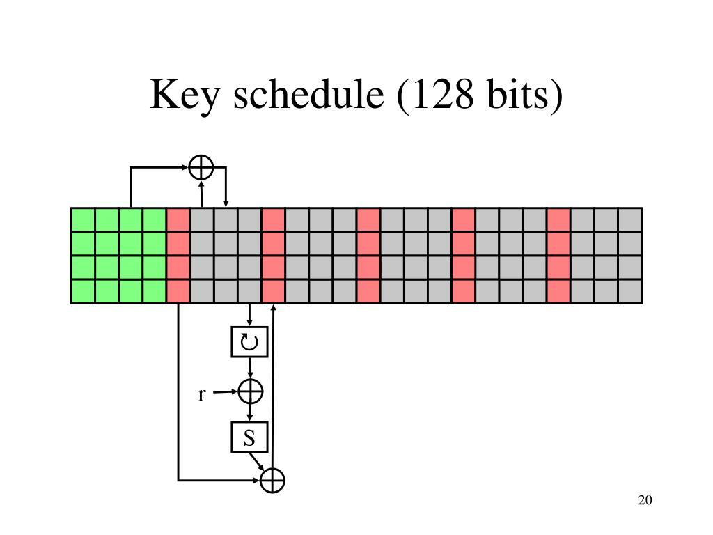 Key schedule (128 bits)