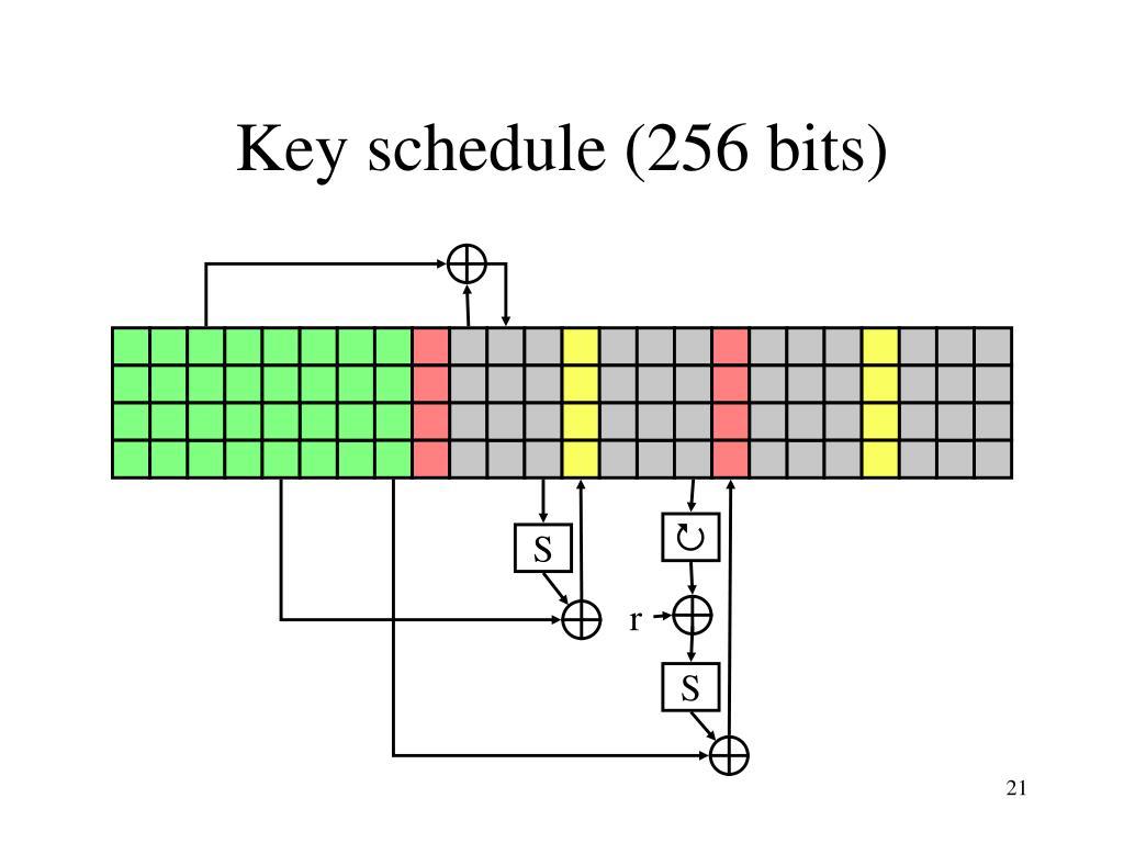 Key schedule (256 bits)