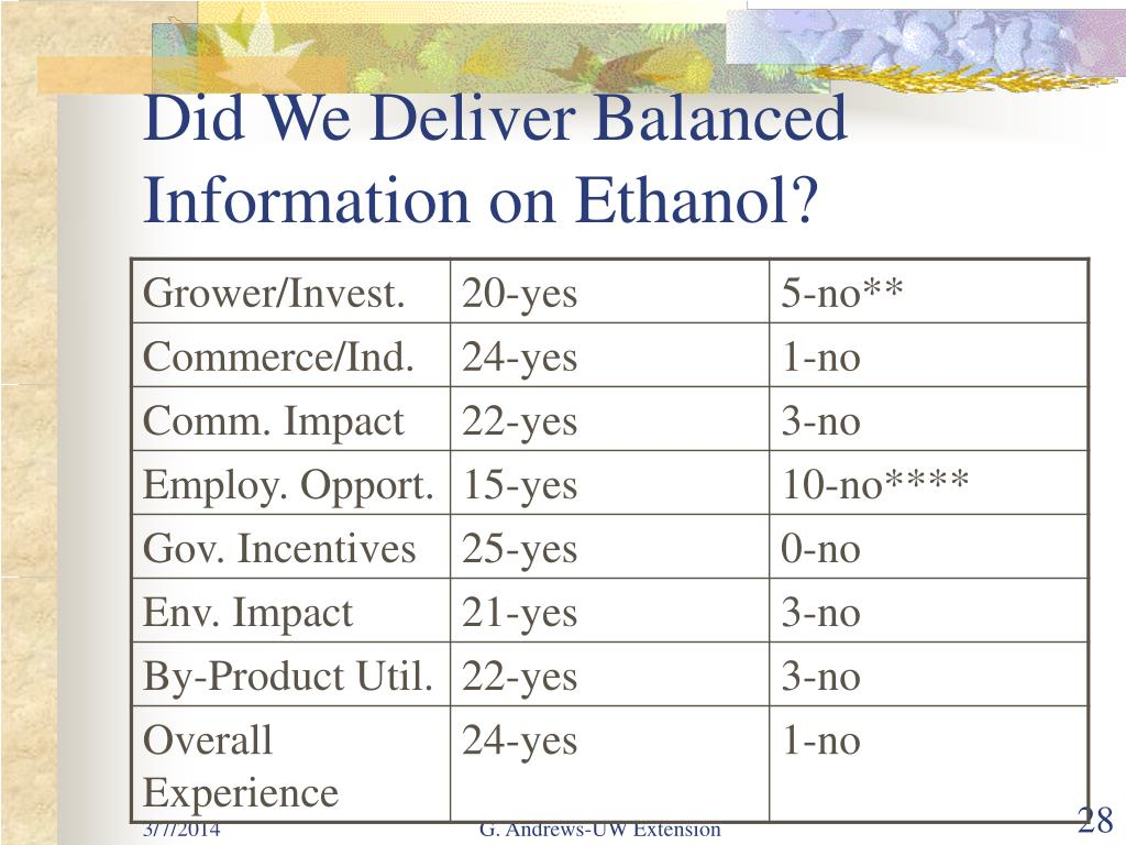 Did We Deliver Balanced Information on Ethanol?