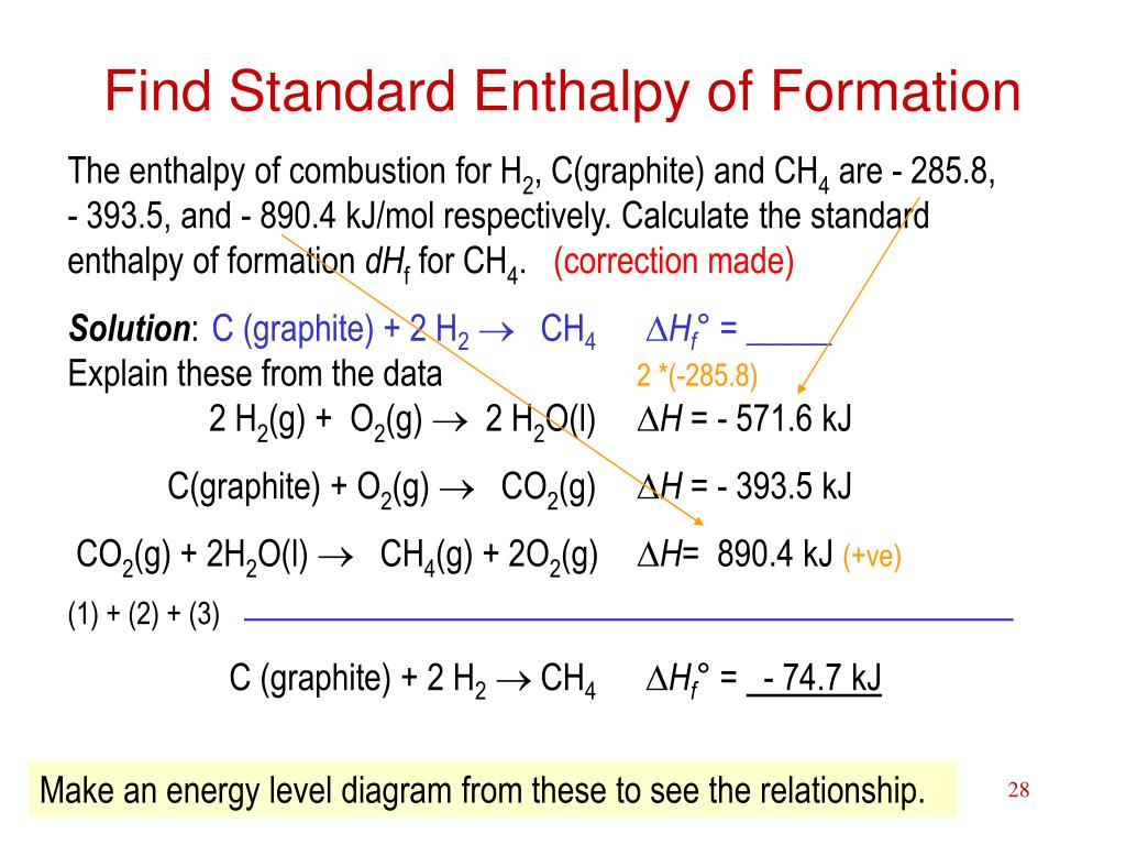 Find Standard Enthalpy of Formation