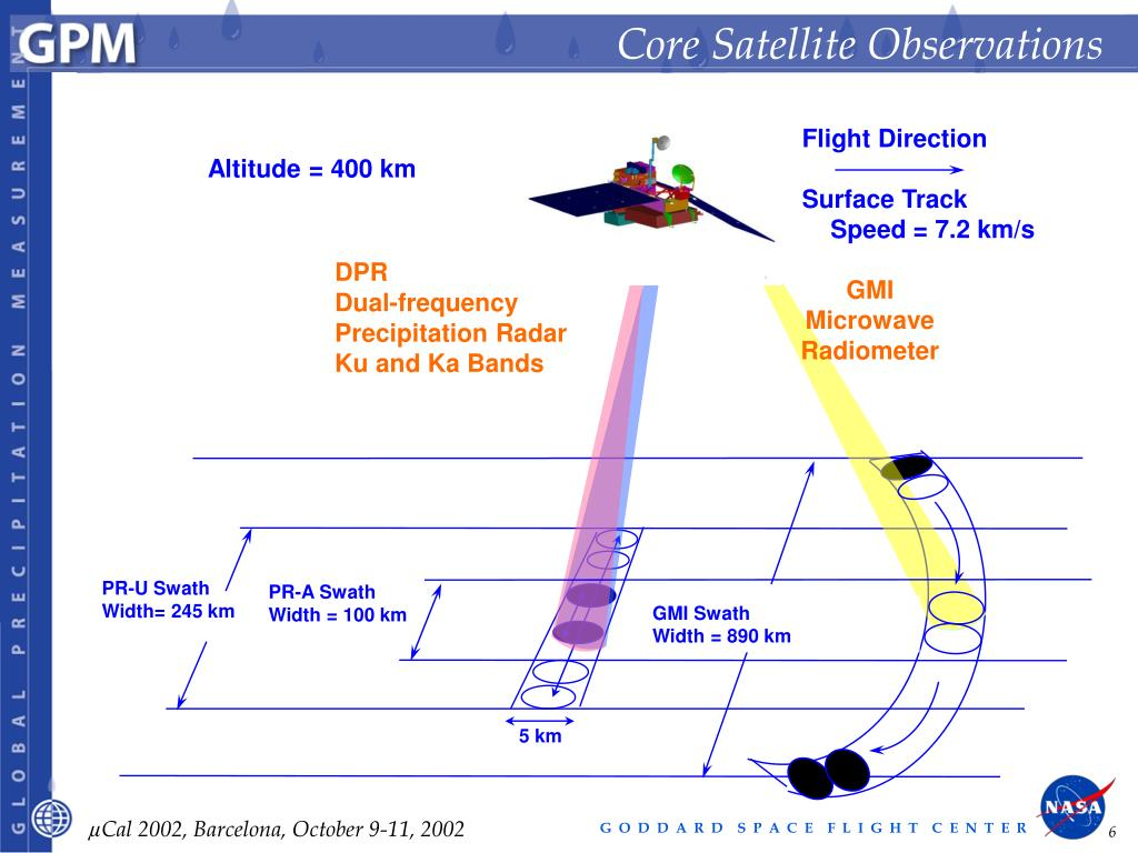 Core Satellite Observations