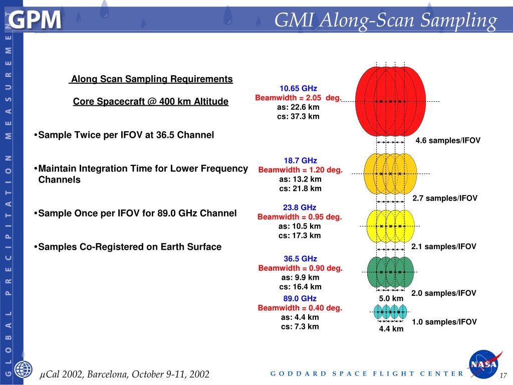GMI Along-Scan Sampling