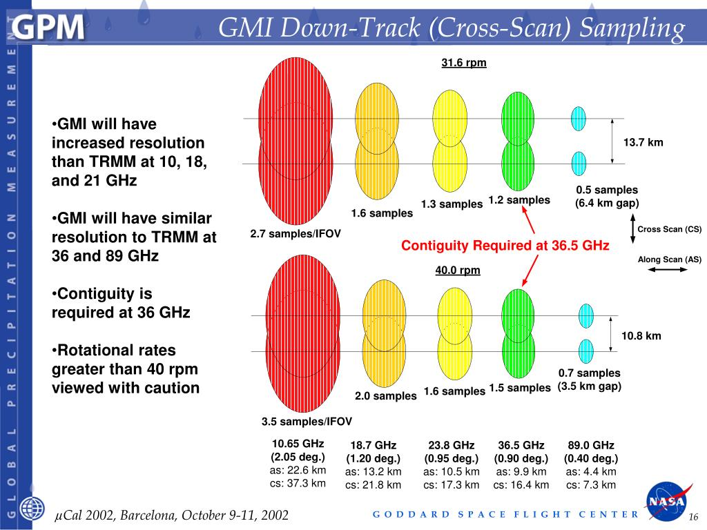 GMI Down-Track (Cross-Scan) Sampling