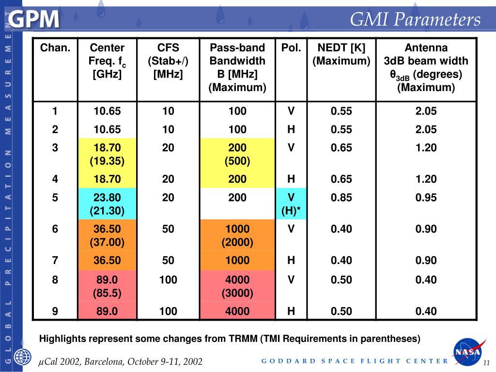 GMI Parameters