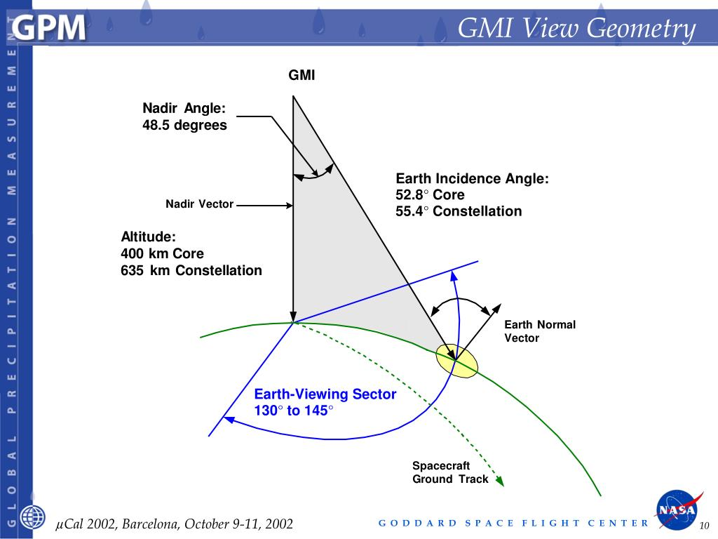 GMI View Geometry