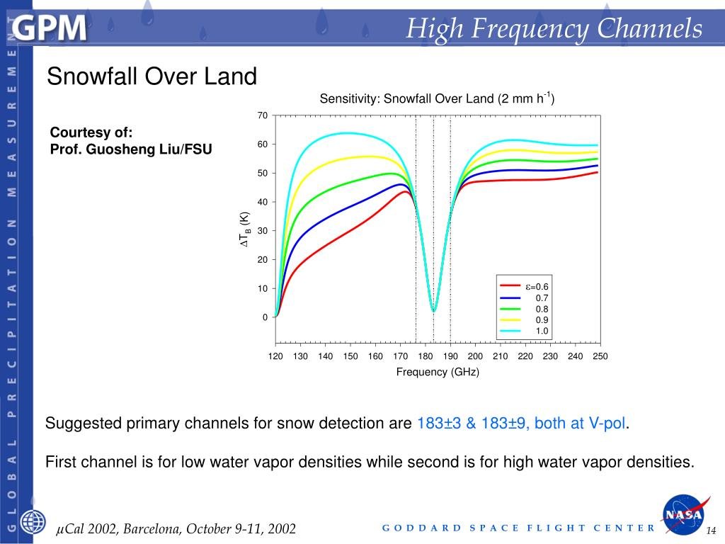 High Frequency Channels