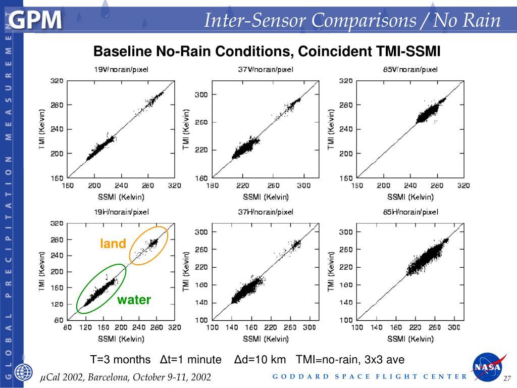 Inter-Sensor Comparisons / No Rain