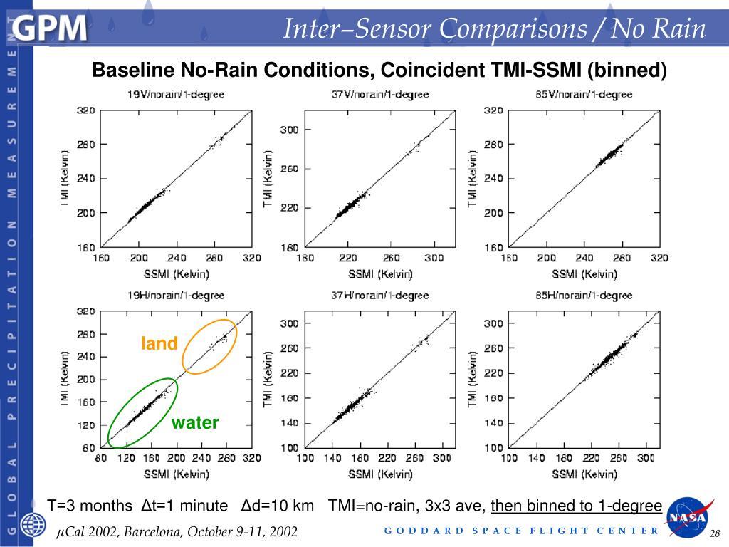 Inter–Sensor Comparisons / No Rain
