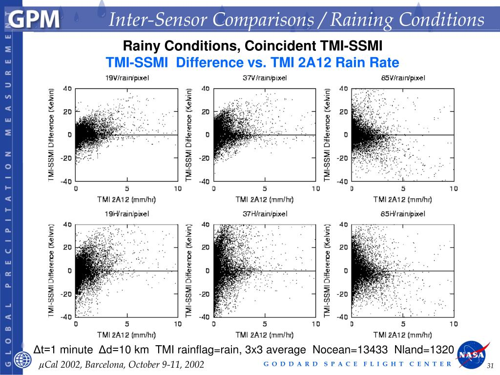 Inter-Sensor Comparisons / Raining Conditions