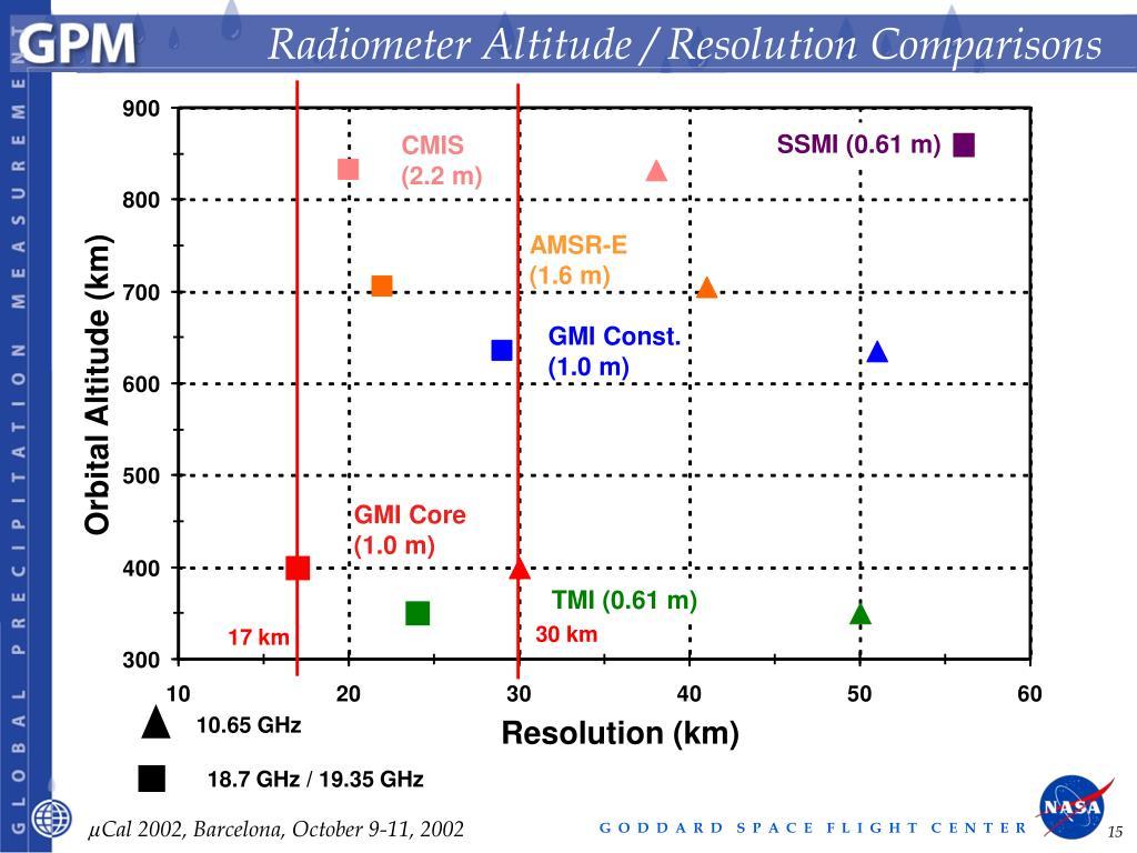 Radiometer Altitude / Resolution Comparisons
