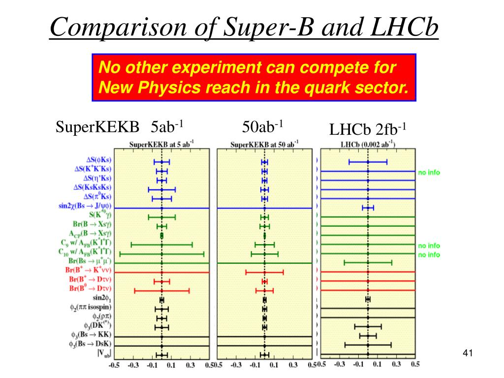 Comparison of Super-B and LHCb