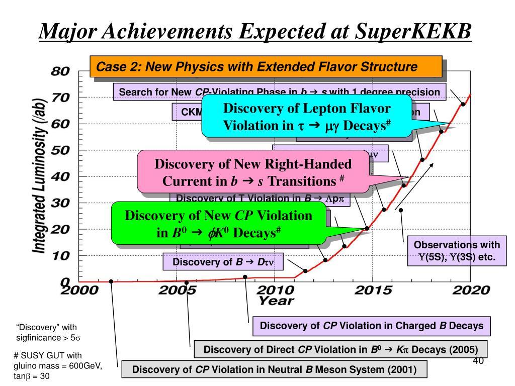 Major Achievements Expected at SuperKEKB