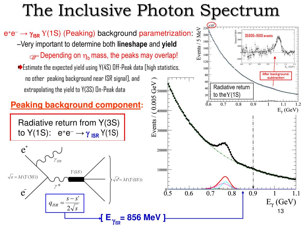 The Inclusive Photon Spectrum