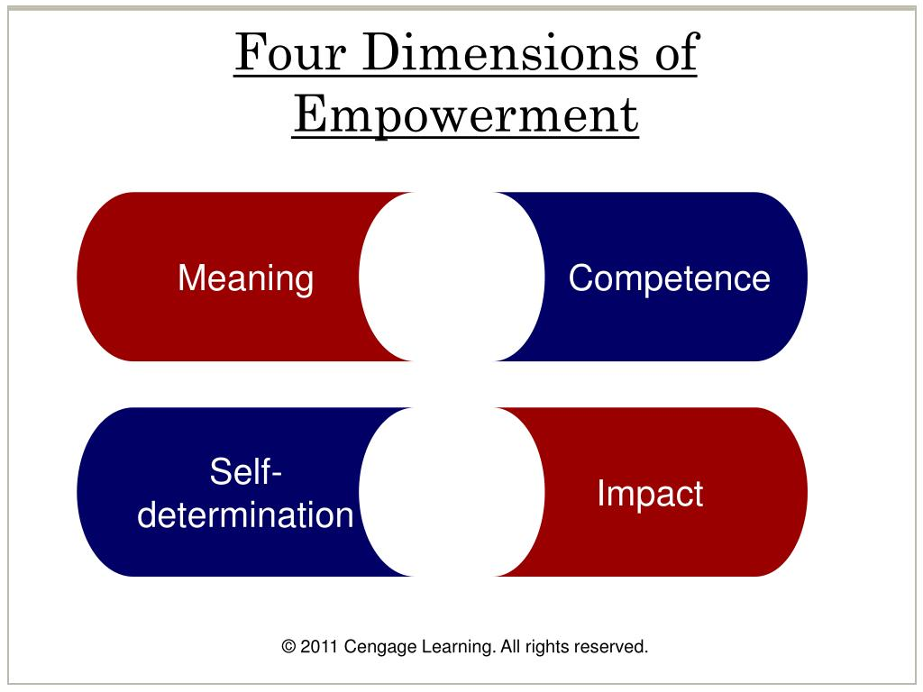 Four Dimensions of Empowerment