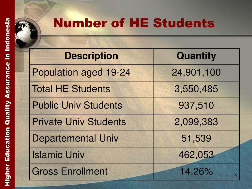 Number of HE Students