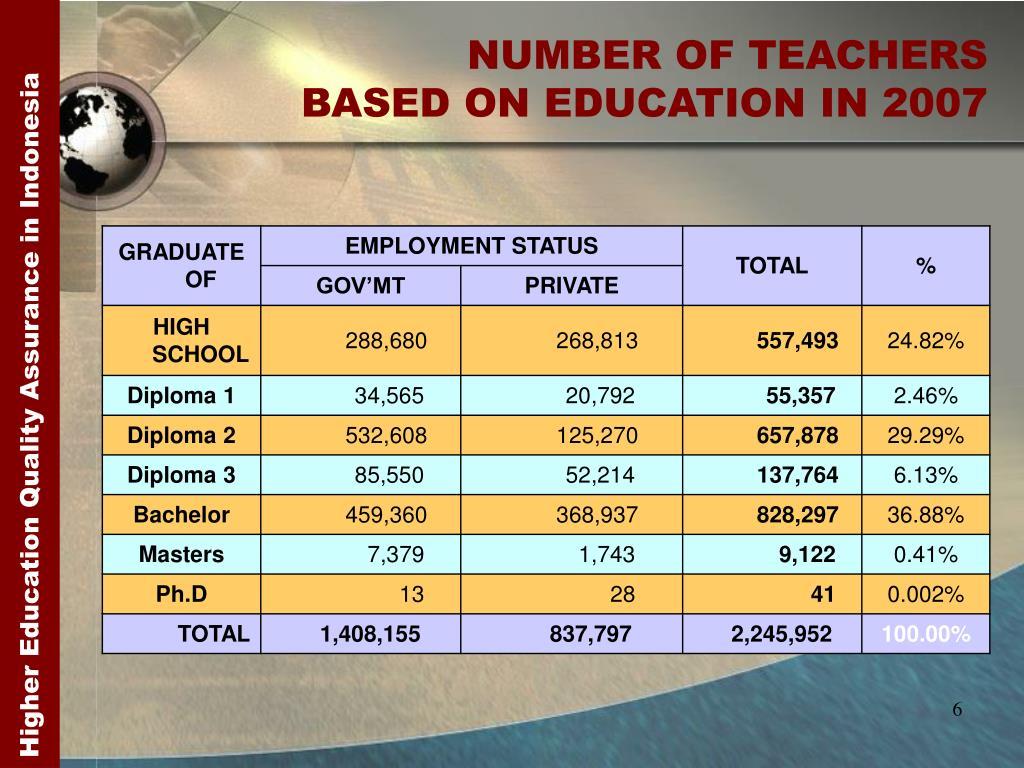 NUMBER OF TEACHERS