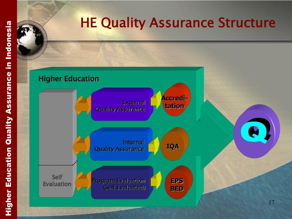 HE Quality Assurance Structure