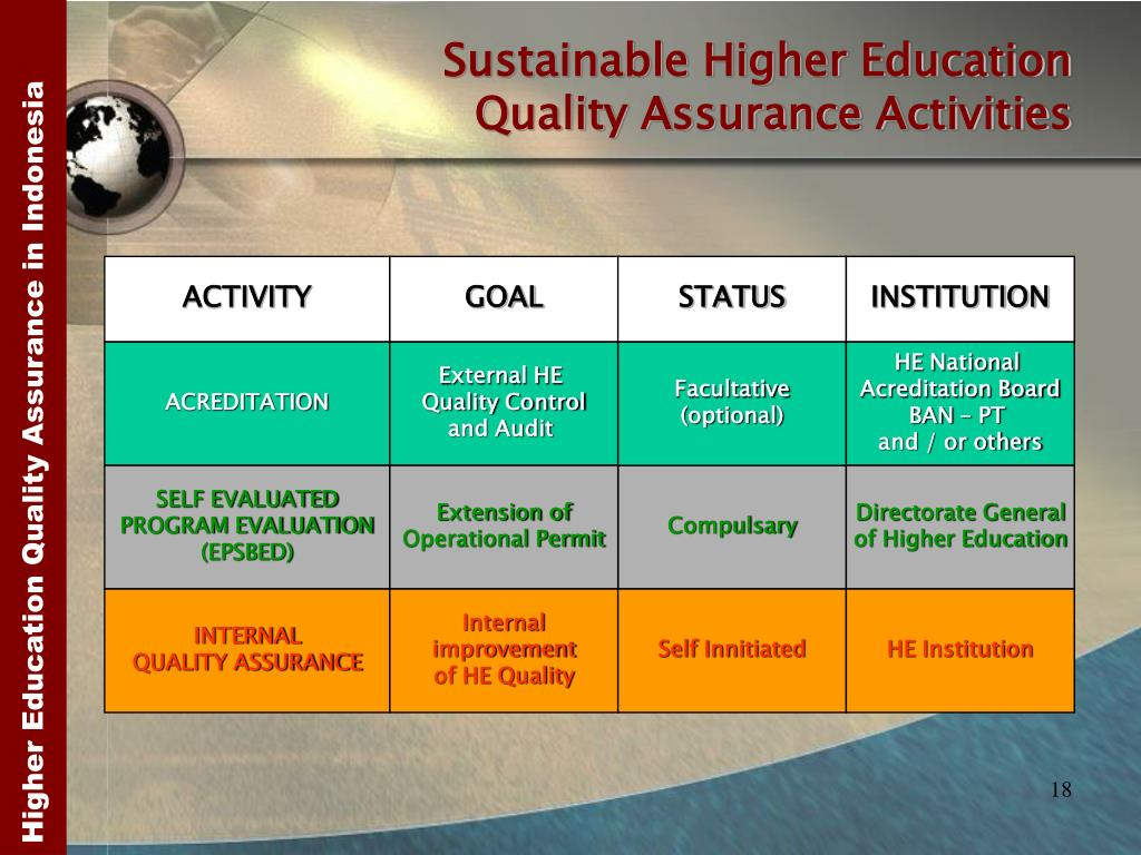 Sustainable Higher Education