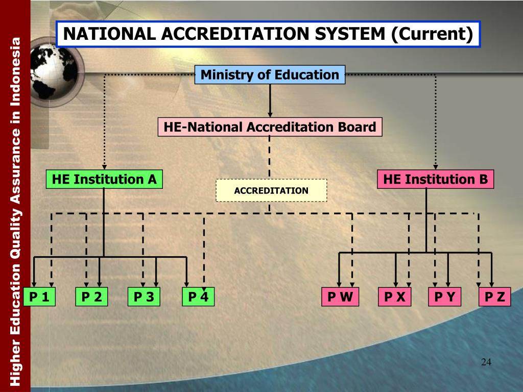 NATIONAL ACCREDITATION SYSTEM (Current)
