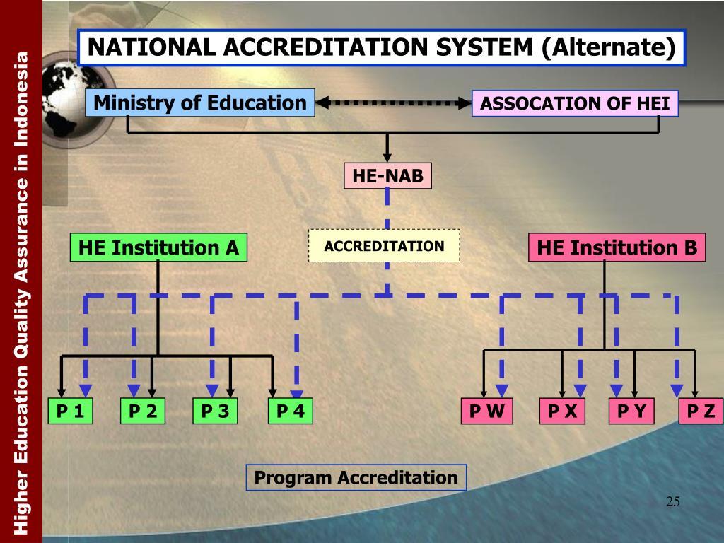 NATIONAL ACCREDITATION SYSTEM (Alternate)