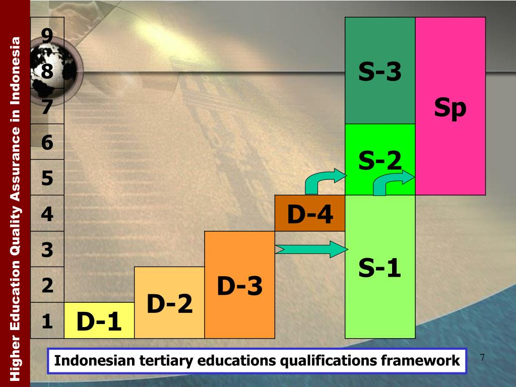 Indonesian tertiary educations qualifications framework