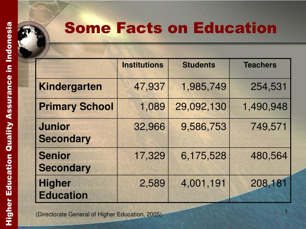 Some Facts on Education