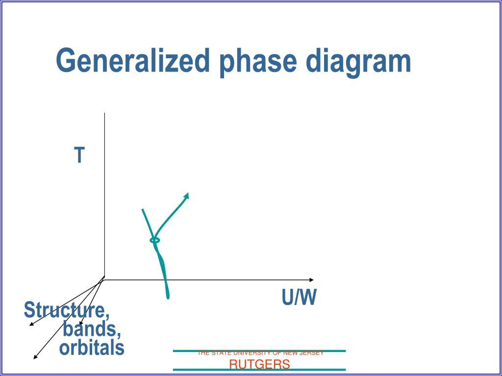 Generalized phase diagram