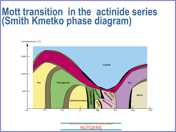 Mott transition in the actinide series smith kmetko phase diagram