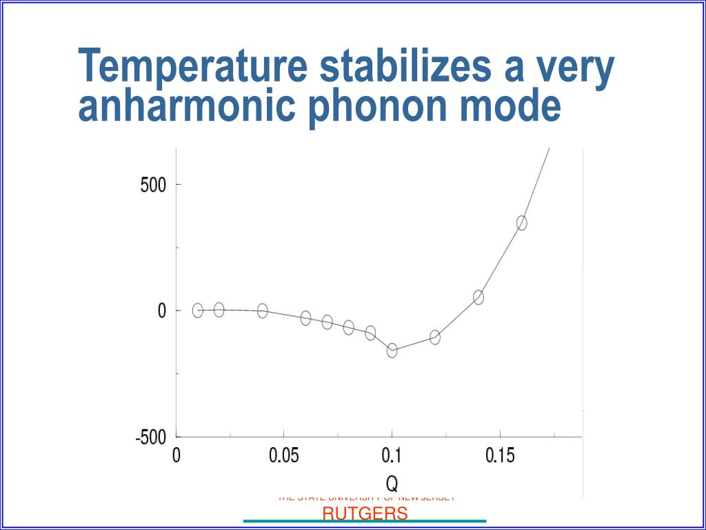 Temperature stabilizes a very anharmonic phonon mode