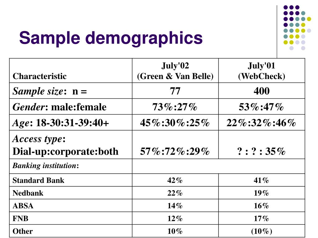 Sample demographics