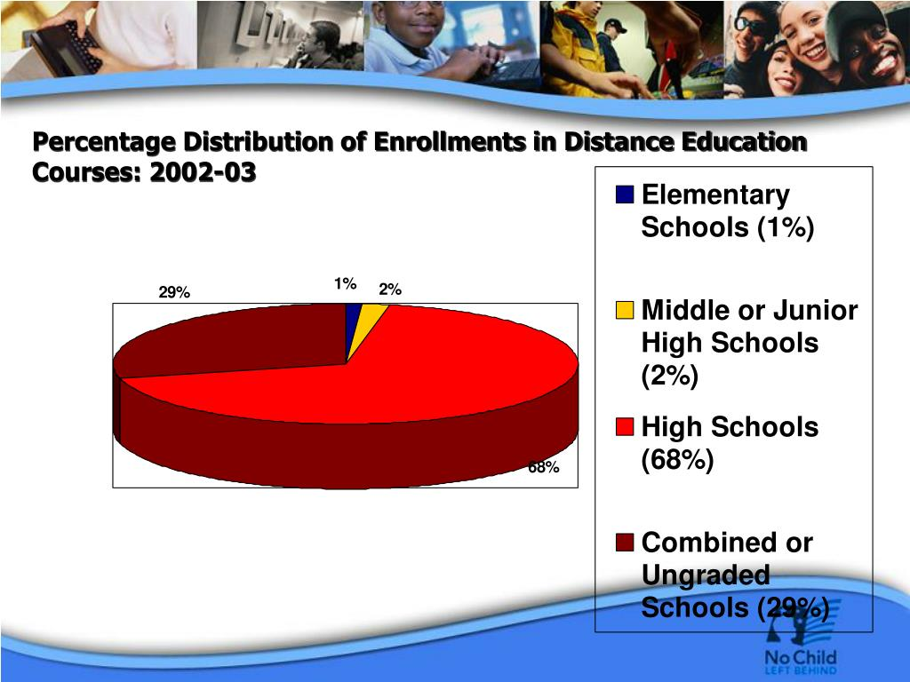 Percentage Distribution of Enrollments in Distance Education Courses: 2002-03