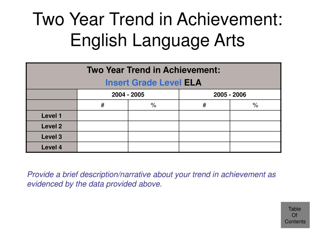 Two Year Trend in Achievement: English Language Arts