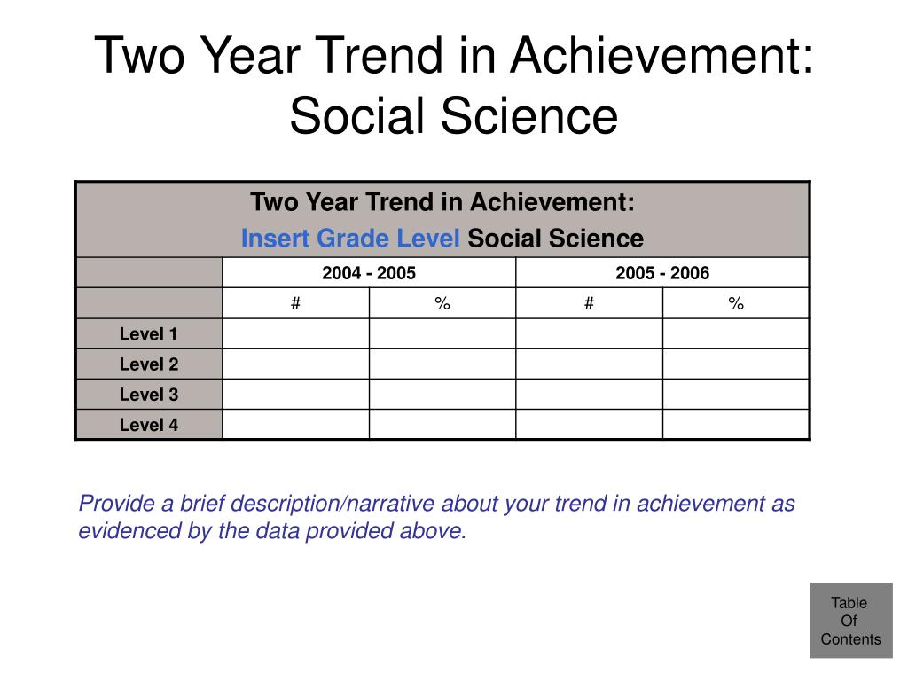 Two Year Trend in Achievement: Social Science
